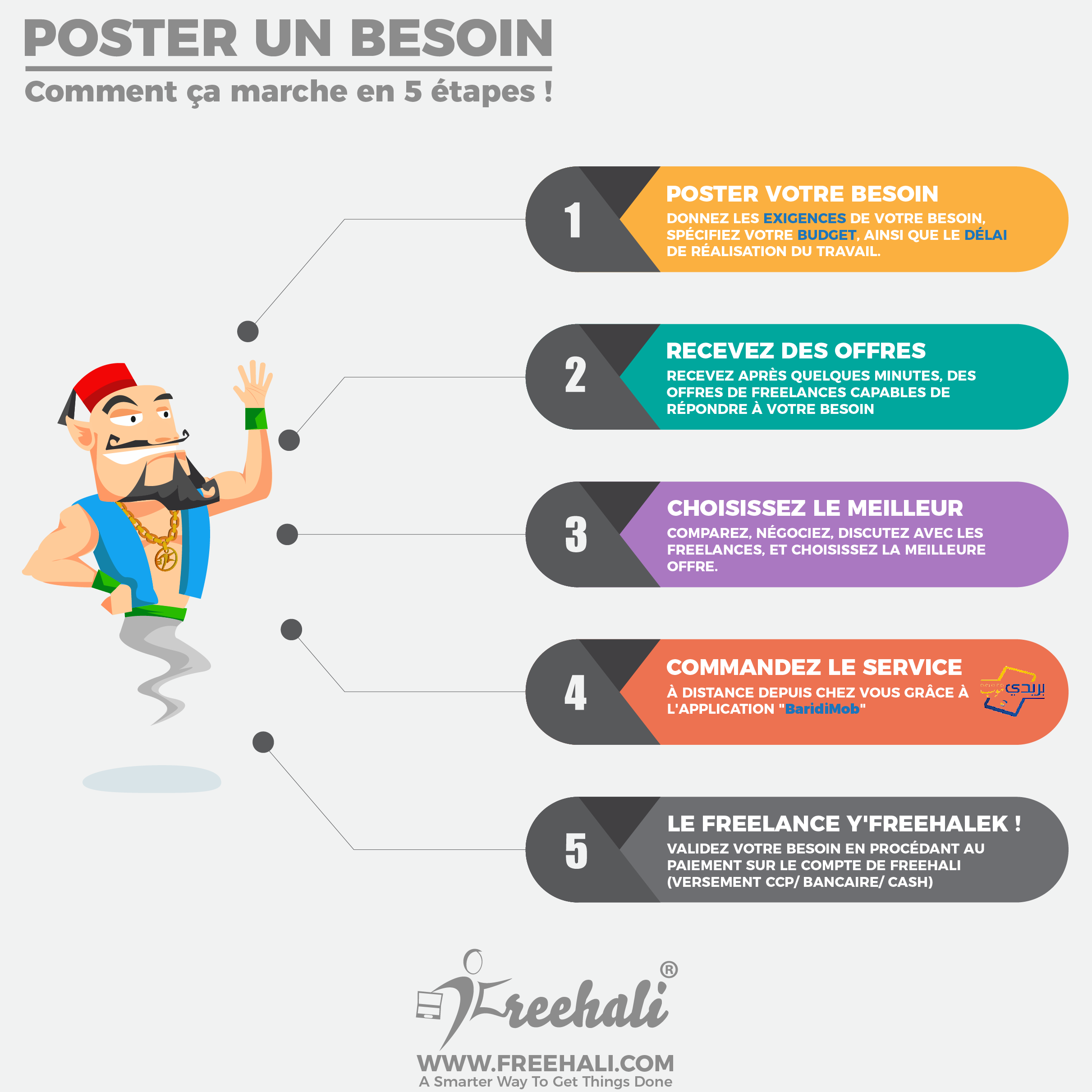 Poster Besoin